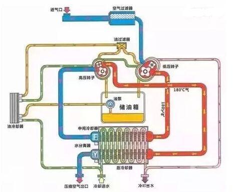 螺杆空压机余热回收利用的工作原理